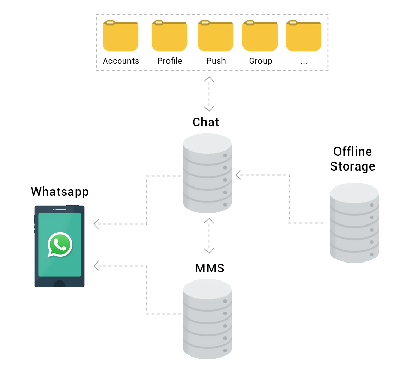 create a clone app similar to whatsapp