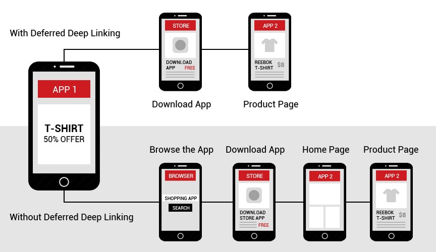 Deferred Deep Linking Concept