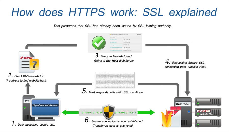 https and encryption wokfkow