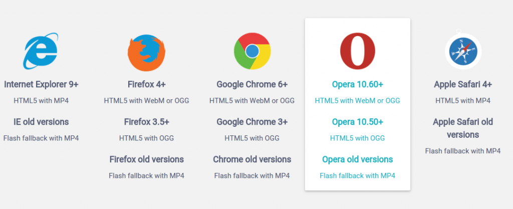 Modern Browsers used by most device