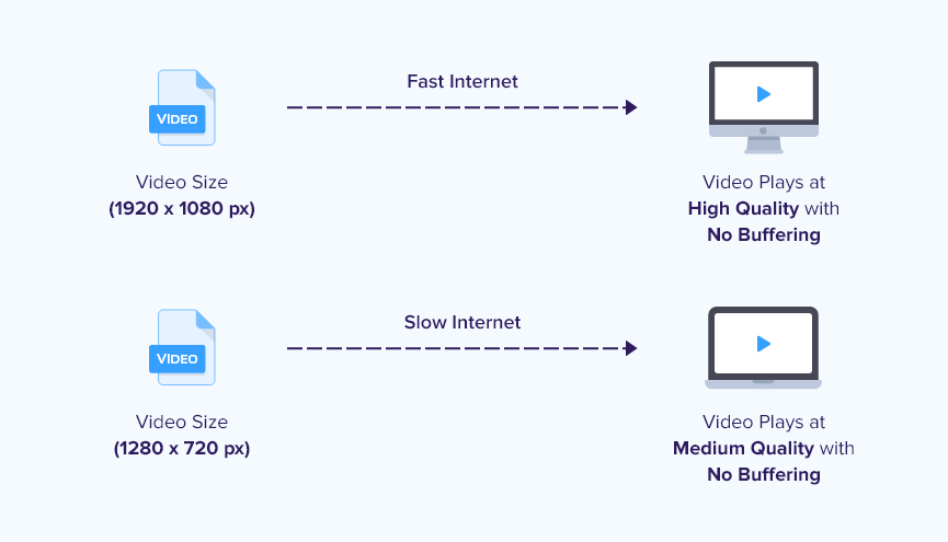 Adaptive bit rate streaming for video players