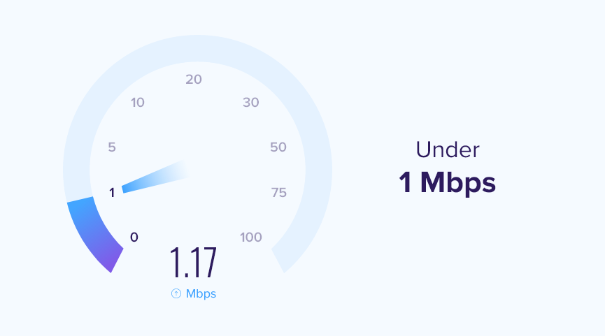 bandwidth-under-1-mbps