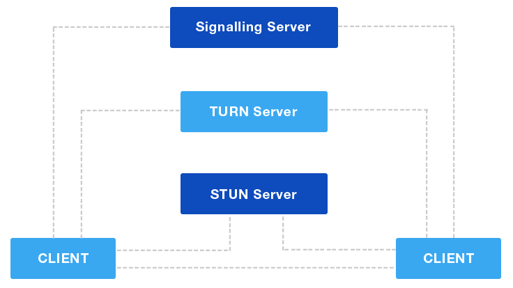 Voice & audio server architecture
