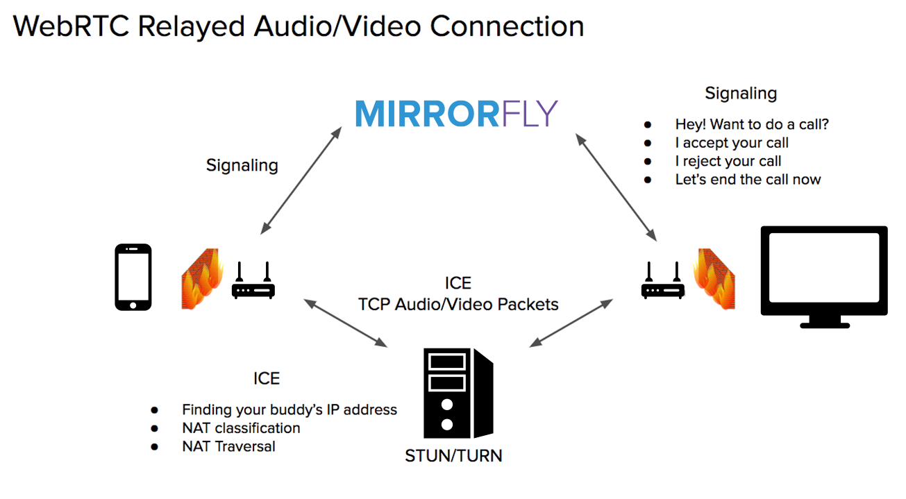 WebRTC Relayed Video/Audio Connection