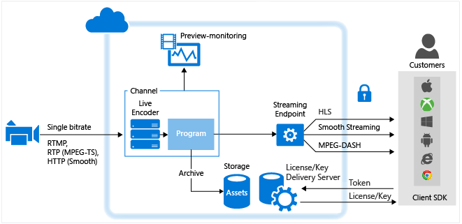 video streaming protocol