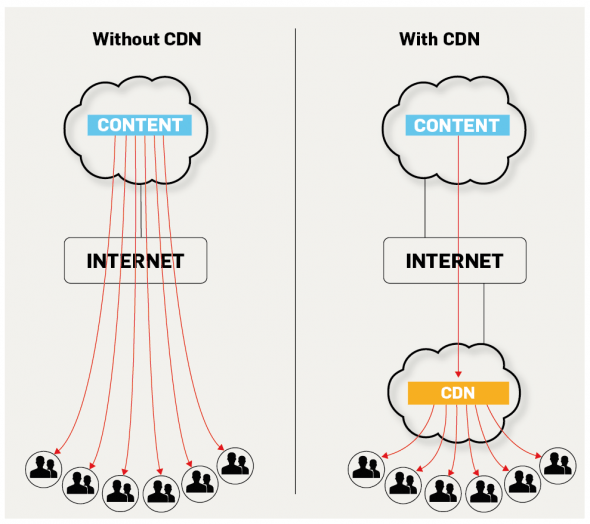 Content delivery network functionality