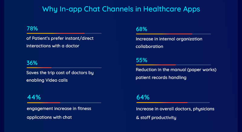 In-app chat for Healthcare apps