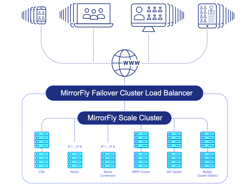 MirrorFly video conference platform & scalability
