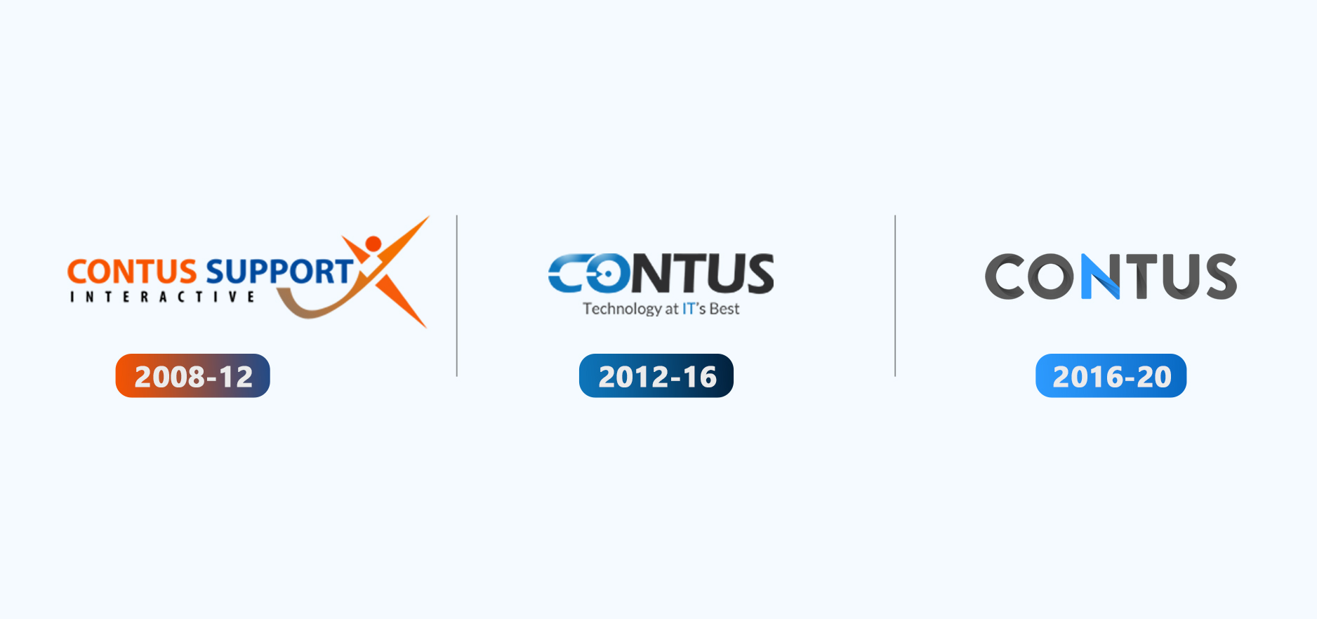 CONTUS Evolution