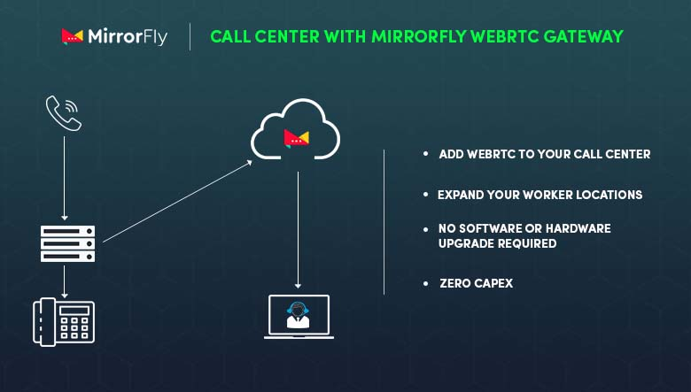 Call Center APIs to Compose Modern Customer Experiences Inner Image 2