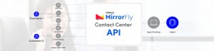 Call center APIs to compose modern customer experiences